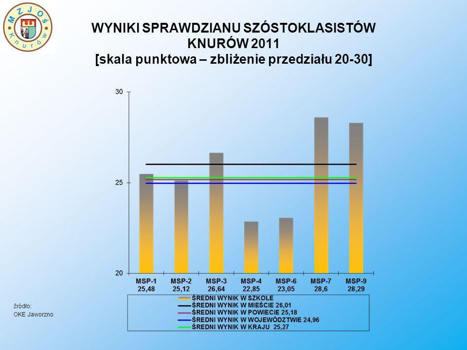 WYNIKI SPRAWDZIANU SZÓSTOKLASISTÓW KNURÓW 2011 [skala punktowa – zbliżenie przedziału 20-30]